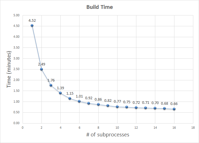 Build time significantly decreases with more cores at first, then levels off