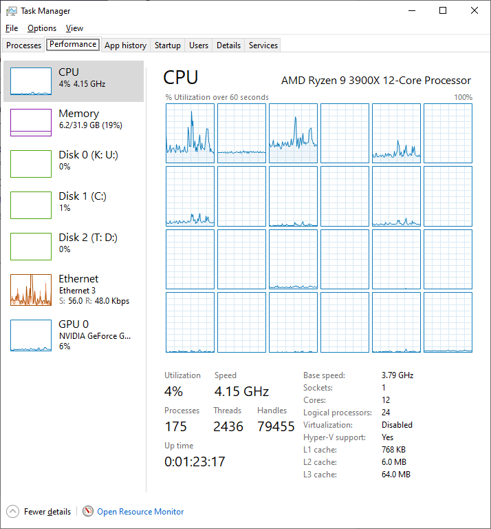 Windows Task Manager Showing 12 Cores with SMT on Ryzen 9 3900X CPU